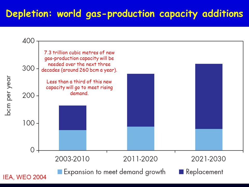 Depletion: world gas-production capacity additions 7.3 trillion cubic metres of new gas-production capacity will be needed over the next three decades (around 260 bcm a year).