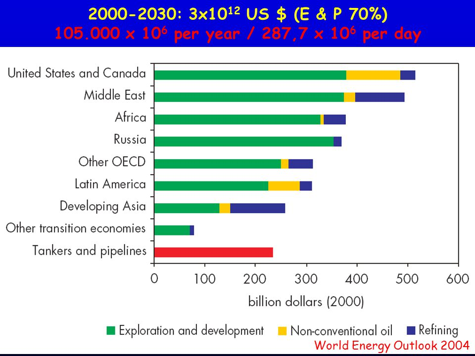 2000-2030: 3x10 12 US $ (E & P 70%) 105.000 x 10 6 per year / 287,7 x 10 6 per day World Energy Outlook 2004