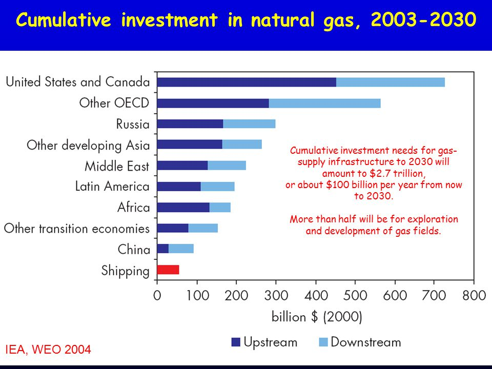 Cumulative investment in natural gas, 2003-2030 Cumulative investment needs for gas- supply infrastructure to 2030 will amount to $2.7 trillion, or about $100 billion per year from now to 2030.