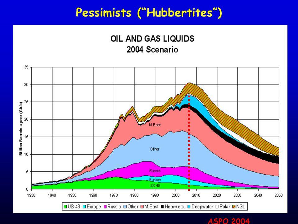Pessimists ( Hubbertites ) ASPO 2004