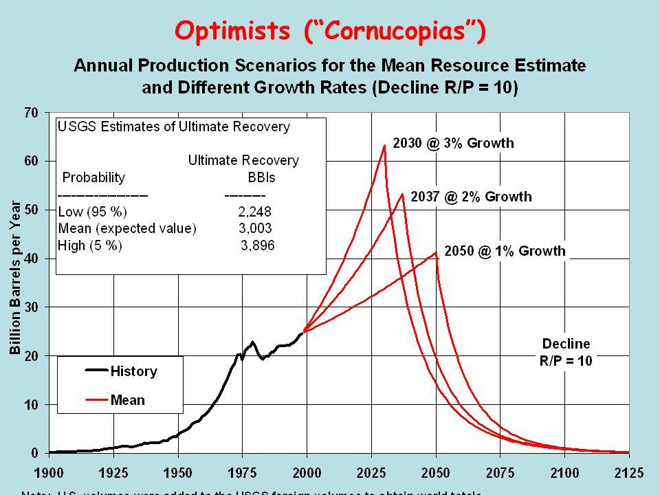 """Optimists (""""Cornucopias"""")"""