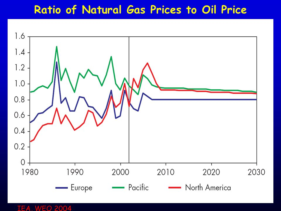 Ratio of Natural Gas Prices to Oil Price IEA, WEO 2004