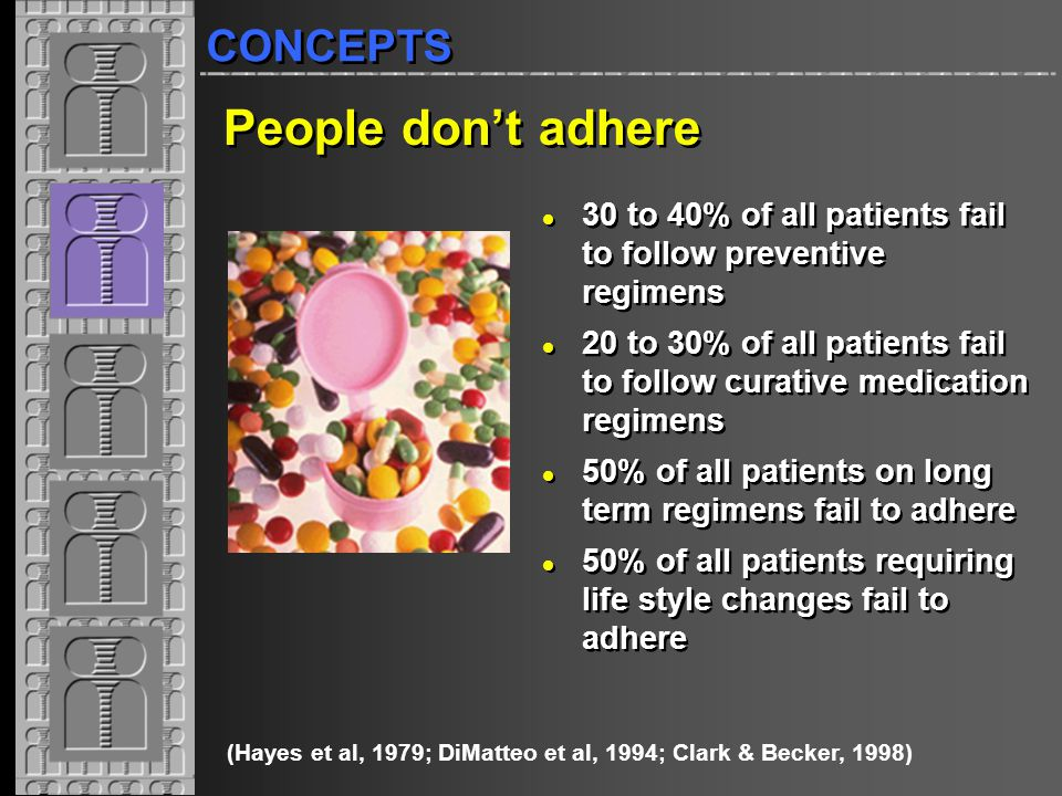 1904 1-40 People don't adhere 30 to 40% of all patients fail to follow preventive regimens 20 to 30% of all patients fail to follow curative medication regimens 50% of all patients on long term regimens fail to adhere 50% of all patients requiring life style changes fail to adhere 30 to 40% of all patients fail to follow preventive regimens 20 to 30% of all patients fail to follow curative medication regimens 50% of all patients on long term regimens fail to adhere 50% of all patients requiring life style changes fail to adhere (Hayes et al, 1979; DiMatteo et al, 1994; Clark & Becker, 1998) CONCEPTS