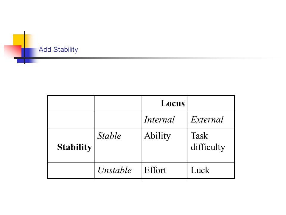 Add Stability Locus InternalExternal Stability StableAbilityTask difficulty UnstableEffortLuck