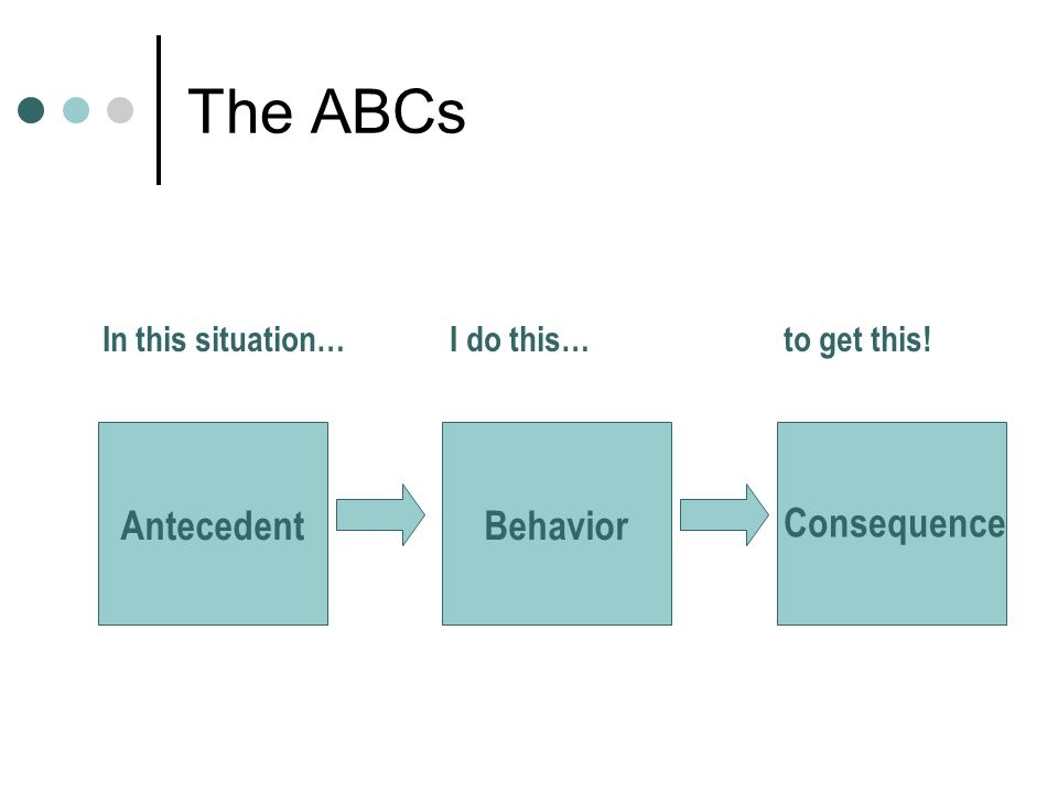 The ABCs AntecedentBehavior Consequence In this situation… I do this… to get this!