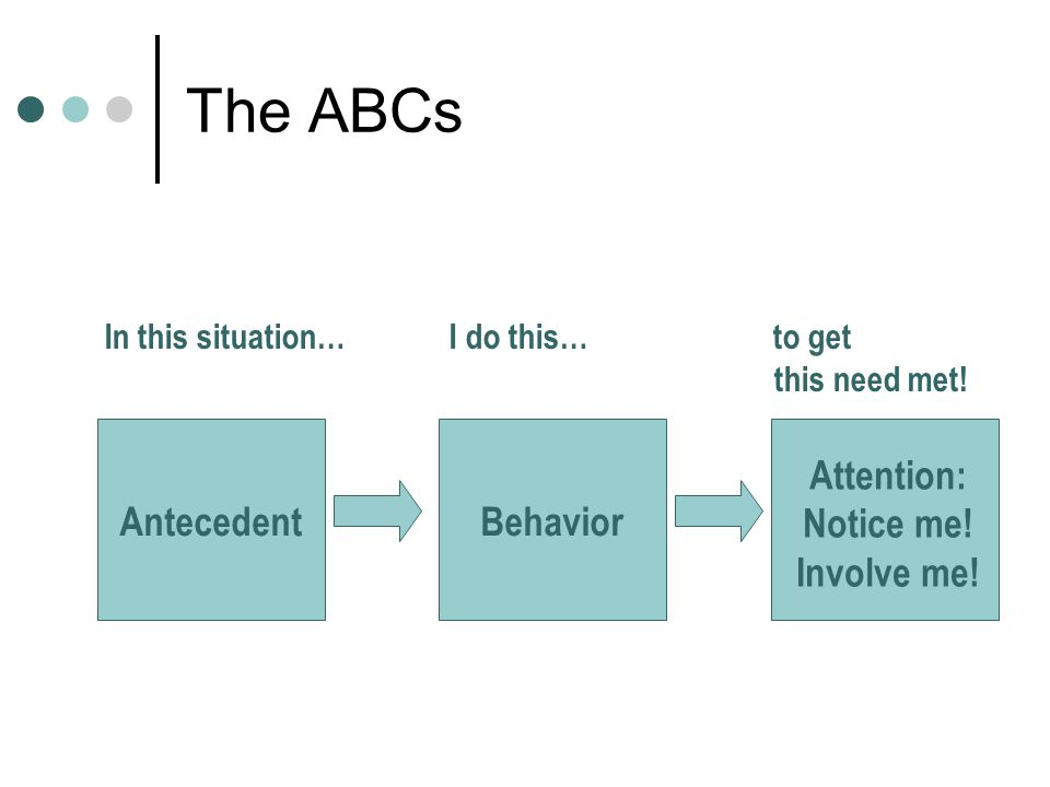 The ABCs AntecedentBehavior Attention: Notice me. Involve me.