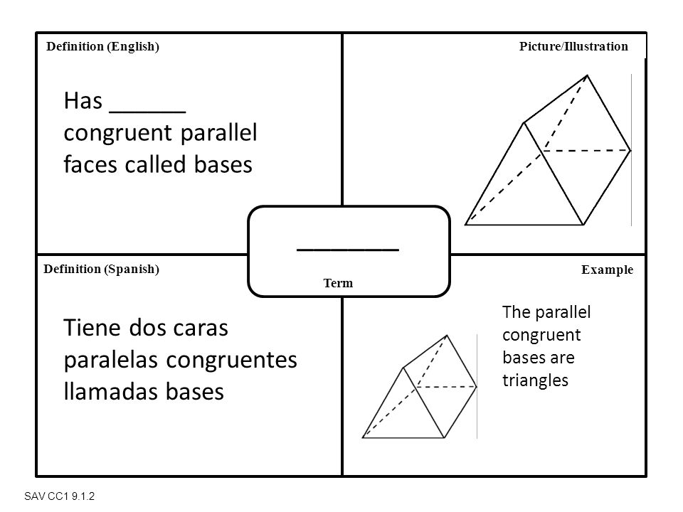Definition (Spanish) Definition (English) Term Picture/Illustration Example SAV CC1 9.1.2 ______ Has ______ congruent parallel faces called bases Tiene dos caras paralelas congruentes llamadas bases The parallel congruent bases are triangles