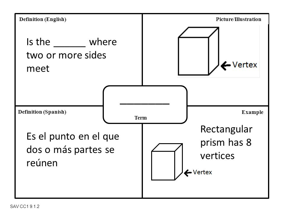Definition (Spanish) Definition (English) Term Picture/Illustration Example SAV CC1 9.1.2 _______ Is the ______ where two or more sides meet Es el punto en el que dos o más partes se reúnen Rectangular prism has 8 vertices