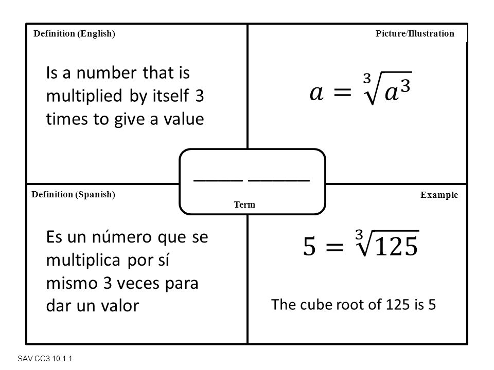Definition (Spanish) Definition (English) Term Picture/Illustration Example SAV CC3 10.1.1 ____ _____ Is a number that is multiplied by itself 3 times to give a value Es un número que se multiplica por sí mismo 3 veces para dar un valor The cube root of 125 is 5