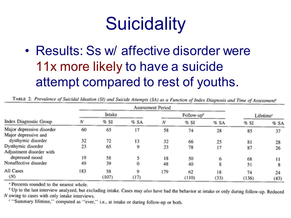 Suicidality Results: Ss w/ affective disorder were 11x more likely to have a suicide attempt compared to rest of youths.