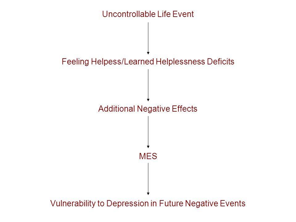 Uncontrollable Life Event Feeling Helpess/Learned Helplessness Deficits Additional Negative Effects MES Vulnerability to Depression in Future Negative