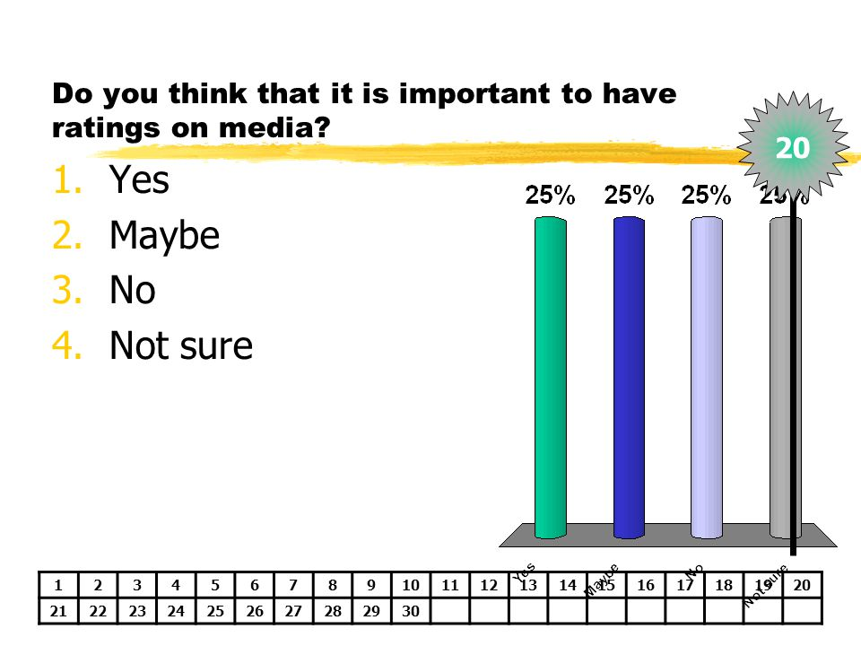 Do you think that it is important to have ratings on media? 1.Yes 2.Maybe 3.No 4.Not sure 1234567891011121314151617181920 21222324252627282930 20