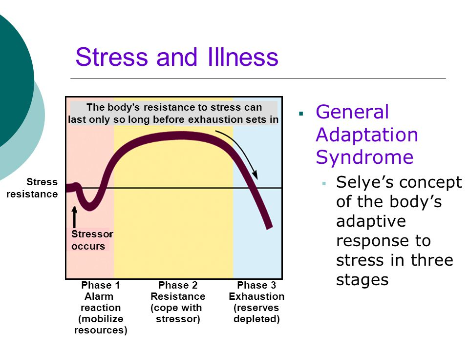 Stress and Illness  General Adaptation Syndrome  Selye's concept of the body's adaptive response to stress in three stages Stress resistance Phase 1