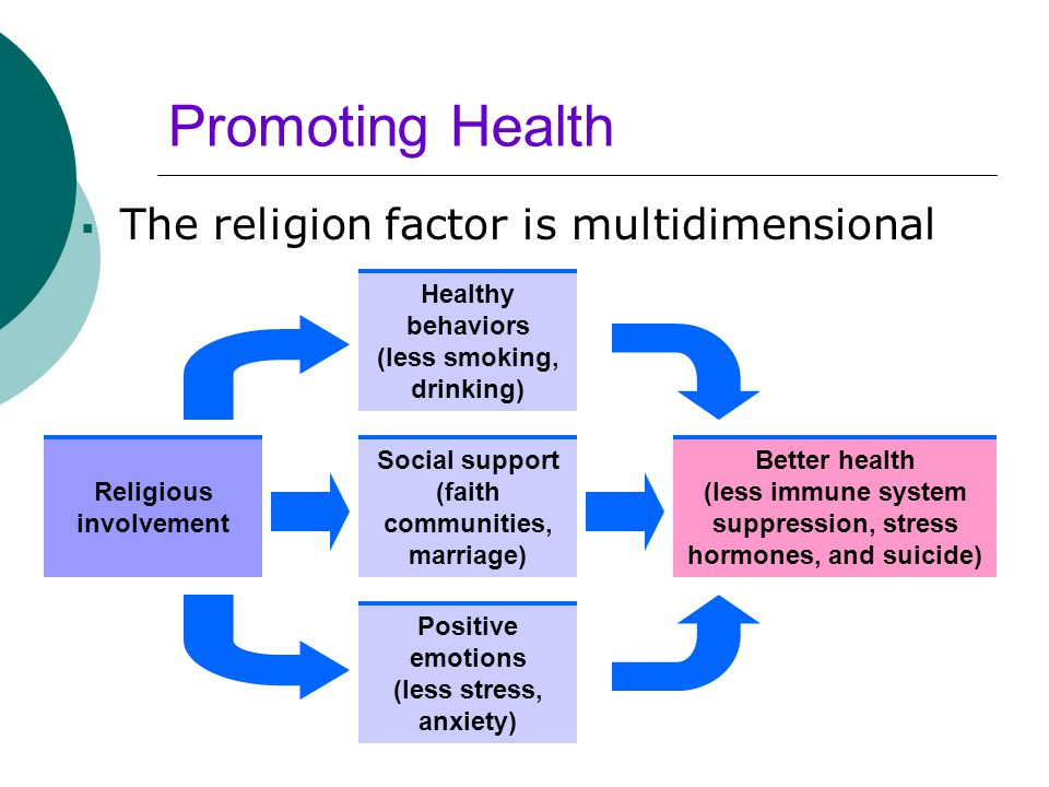 Promoting Health  The religion factor is multidimensional Religious involvement Healthy behaviors (less smoking, drinking) Social support (faith comm
