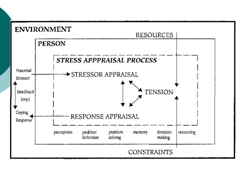 Stress Appraisal Stressful event (tough math test) Threat ( Yikes.