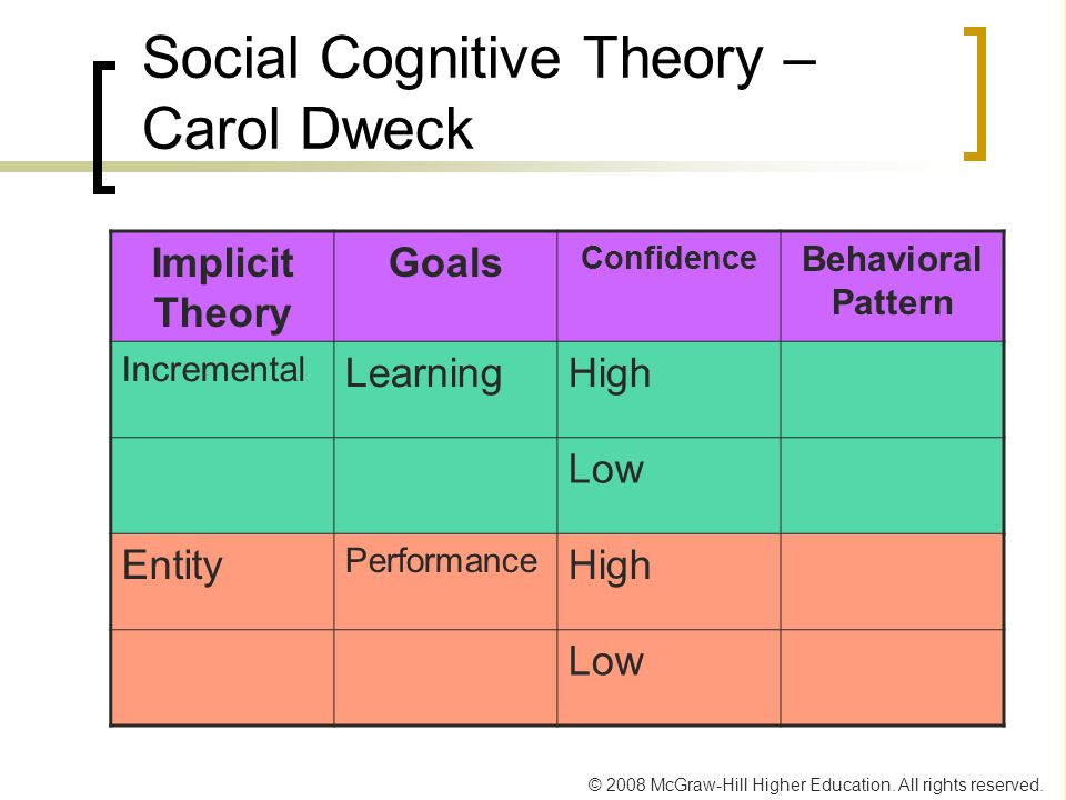 © 2008 McGraw-Hill Higher Education. All rights reserved. Social Cognitive Theory – Carol Dweck Implicit Theory Goals Confidence Behavioral Pattern In