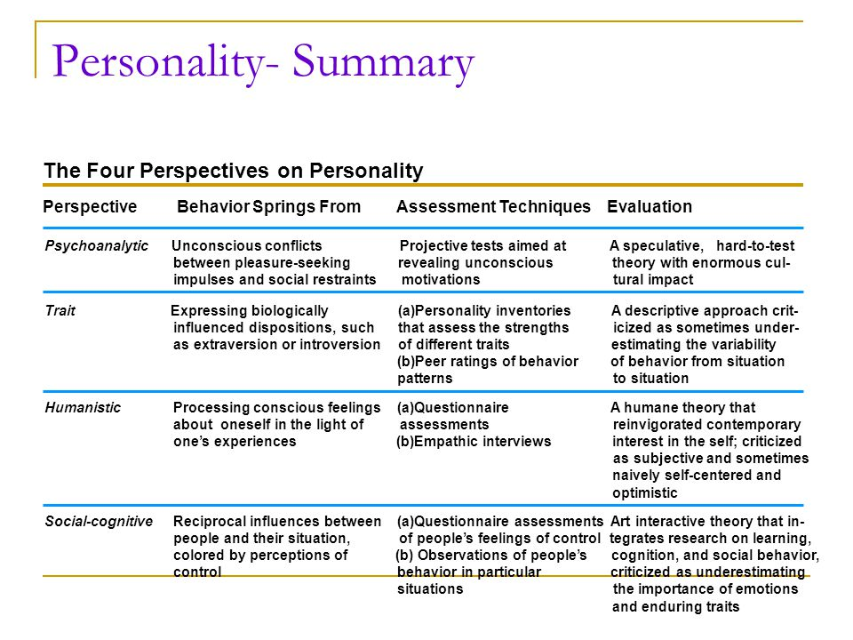 Personality- Summary The Four Perspectives on Personality Perspective Behavior Springs From Assessment Techniques Evaluation Psychoanalytic Unconsciou