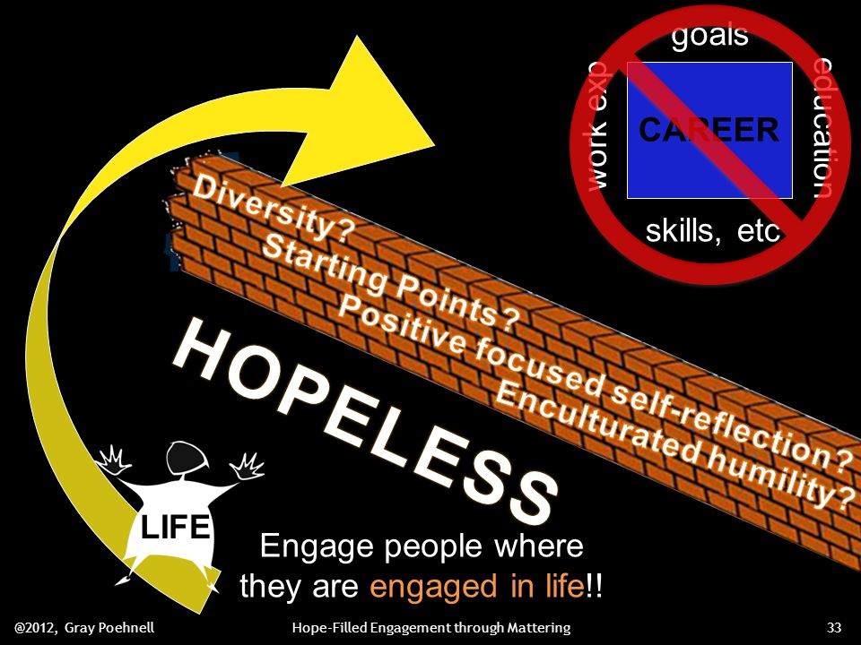 goals work exp education skills, etc CAREER LIFE Engage people where they are engaged in life!.