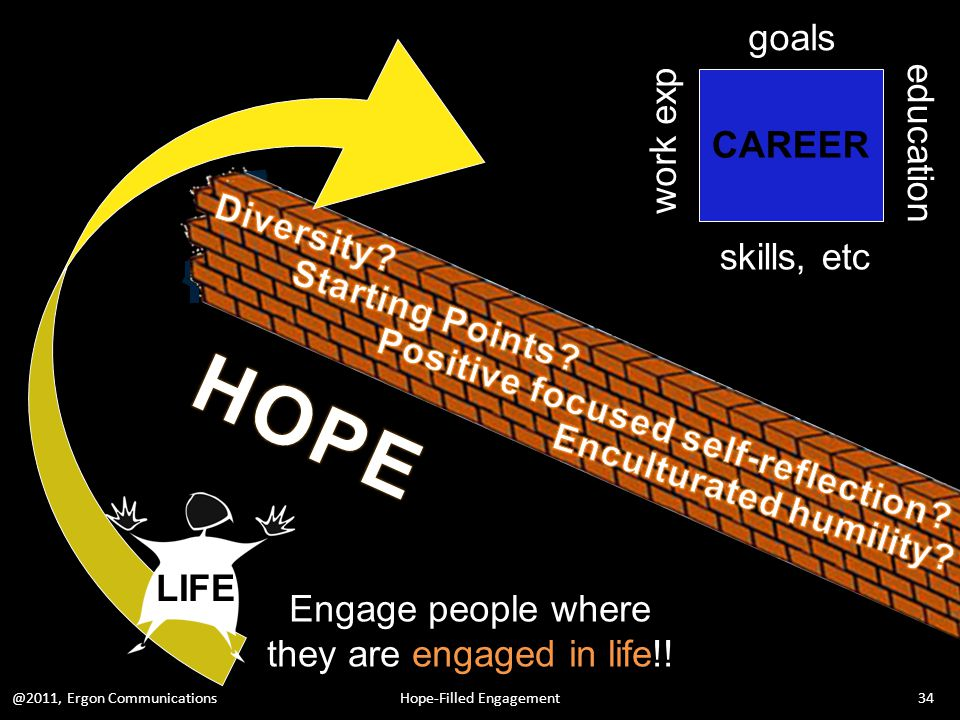 goals work exp education skills, etc CAREER LIFE @2011, Ergon Communications34Hope-Filled Engagement Engage people where they are engaged in life!!