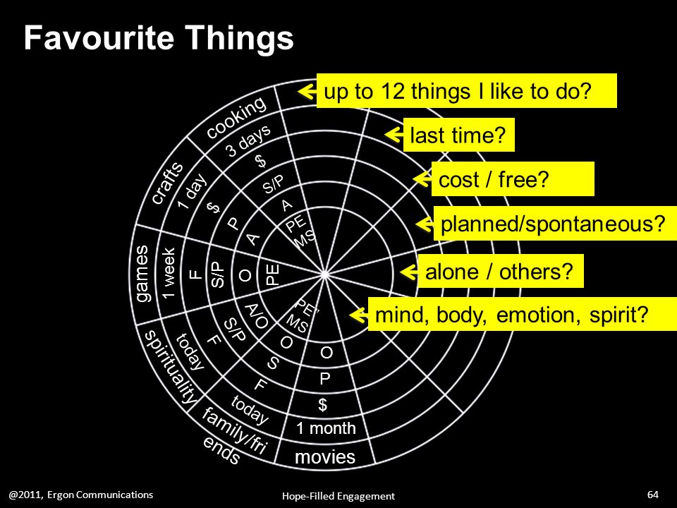 Favourite Things up to 12 things I like to do. last time.