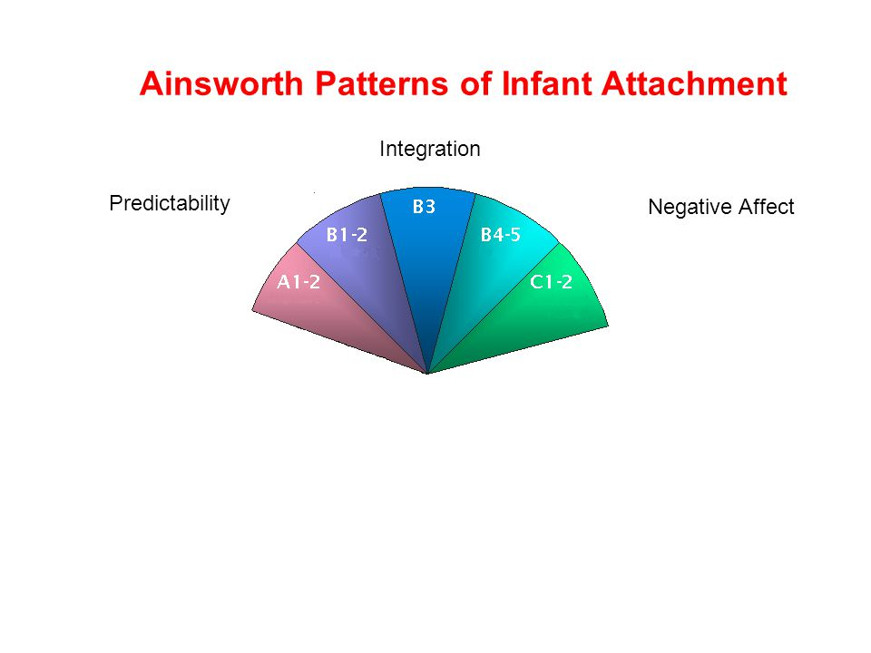 4th April 2005Crittenden & Wilkinson7 www.ssbu.no Ainsworth Patterns of Infant Attachment Predictability Negative Affect Integration