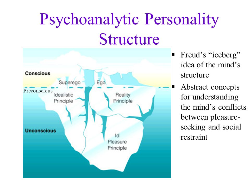 Psychoanalytic Personality Structure  Freud's iceberg idea of the mind's structure  Abstract concepts for understanding the mind's conflicts between pleasure- seeking and social restraint Preconscious