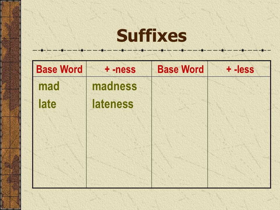 Suffixes Base Word + -ness Base Word + -less mad late madness lateness