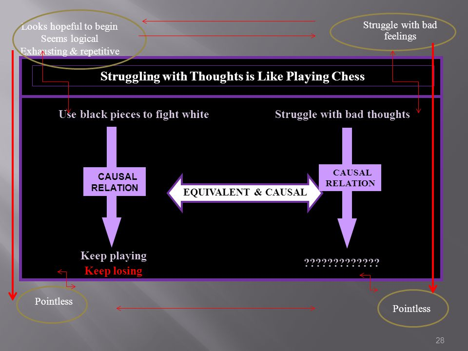 28 Struggling with Thoughts is Like Playing Chess EQUIVALENT & CAUSAL Use black pieces to fight white Keep playing Keep losing Struggle with bad thoughts .