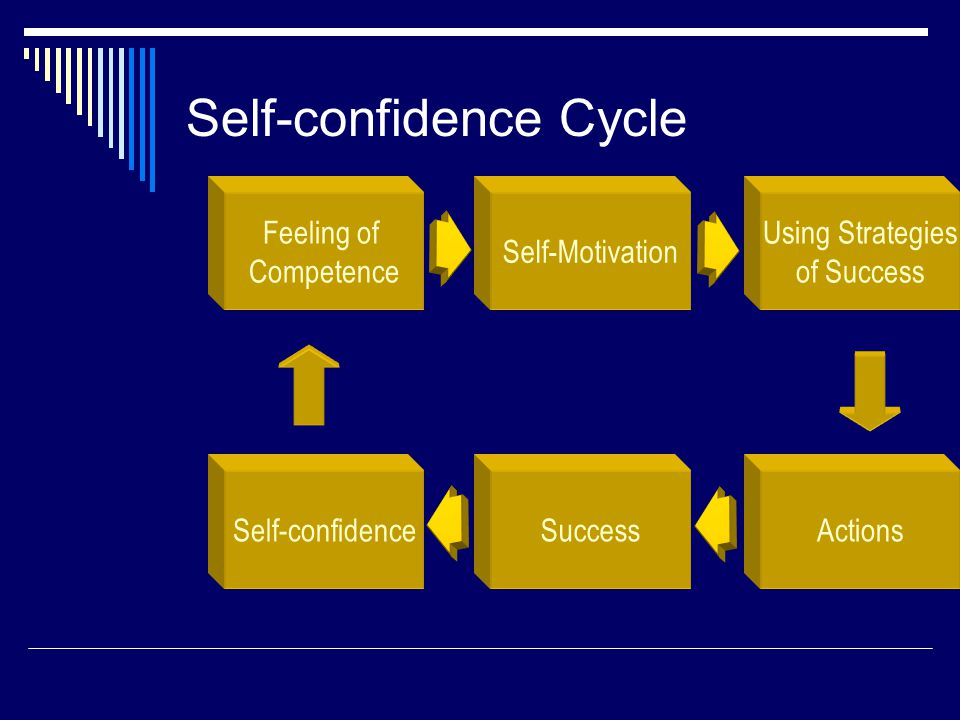 Self-confidence Cycle Feeling of Competence Self-Motivation Using Strategies of Success ActionsSuccessSelf-confidence