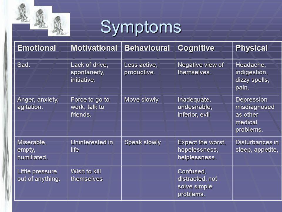 Symptoms EmotionalMotivationalBehaviouralCognitivePhysical Sad. Lack of drive, spontaneity, initiative. Less active, productive. Negative view of them