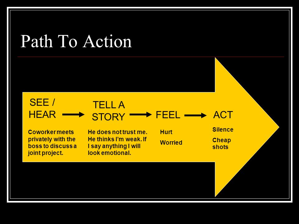 Path To Action SEE / HEAR TELL A STORY FEELACT Coworker meets privately with the boss to discuss a joint project. He does not trust me. He thinks I'm