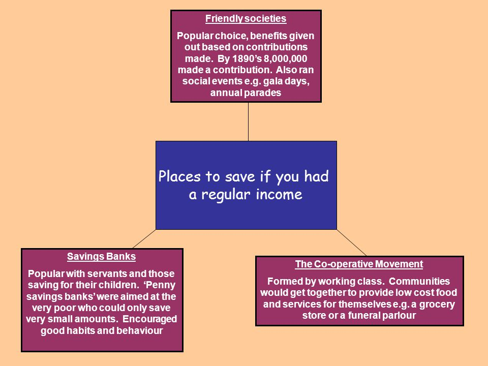 Places to save if you had a regular income Friendly societies Popular choice, benefits given out based on contributions made. By 1890's 8,000,000 made