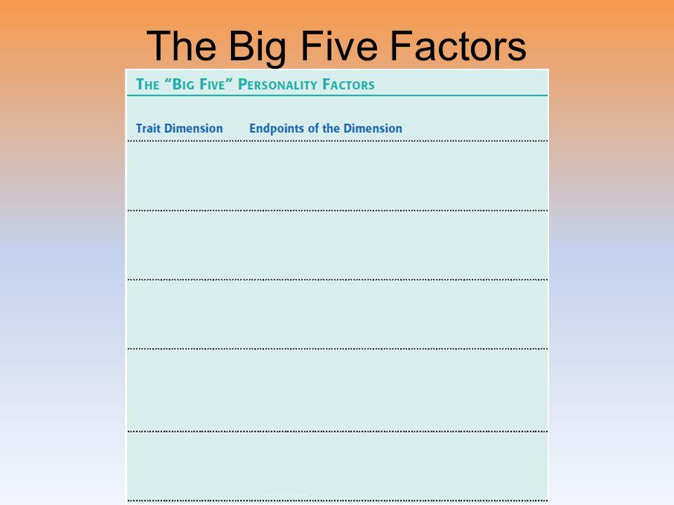 The Big Five Factors