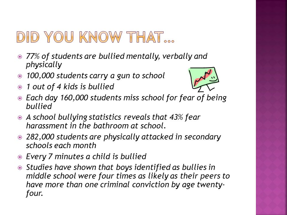  77% of students are bullied mentally, verbally and physically  100,000 students carry a gun to school  1 out of 4 kids is bullied  Each day 160,000 students miss school for fear of being bullied  A school bullying statistics reveals that 43% fear harassment in the bathroom at school.