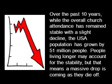 Over the past 10 years, while the overall church attendance has remained stable with a slight decline, the USA population has grown by 51 million people.