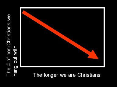 The longer we are Christians The # of non-Christians we hang out with