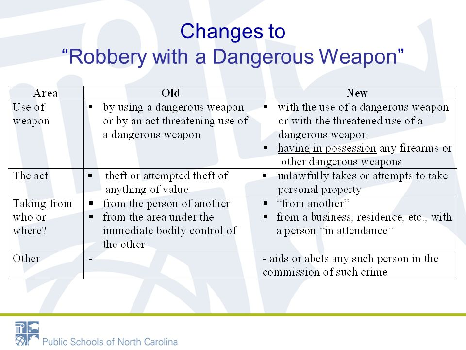 Changes to Robbery with a Dangerous Weapon