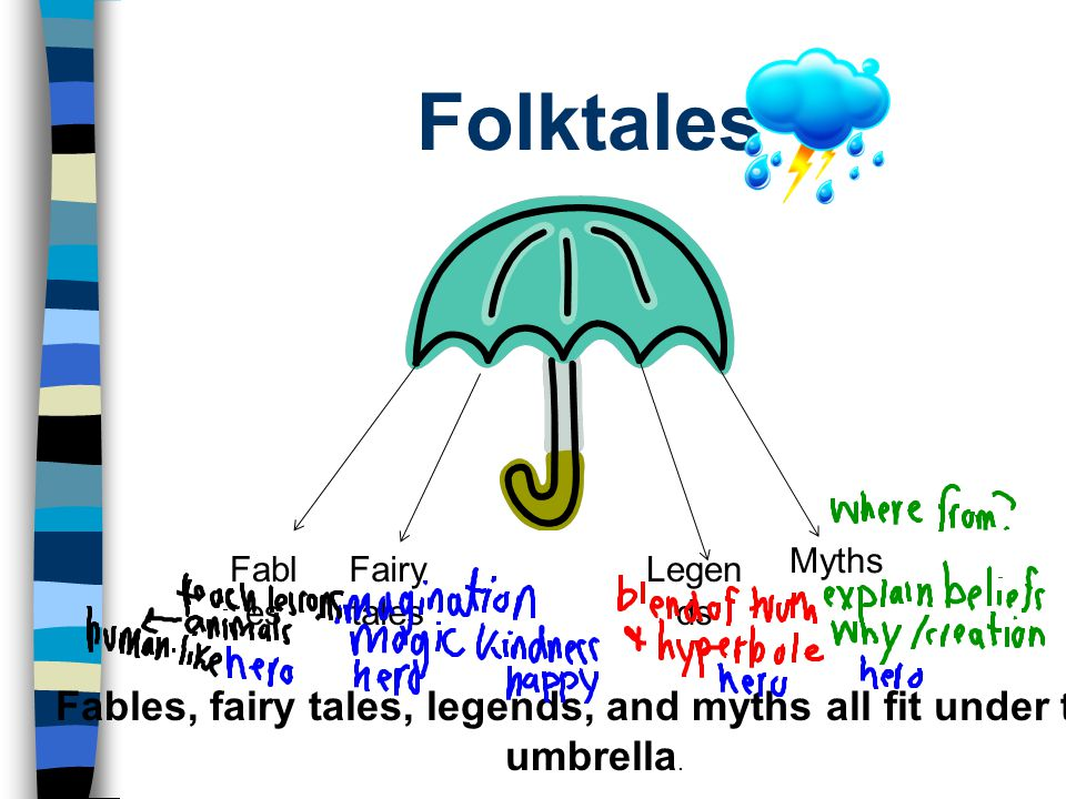 Folktales Fabl es Fairy tales Legen ds Fables, fairy tales, legends, and myths all fit under this umbrella.