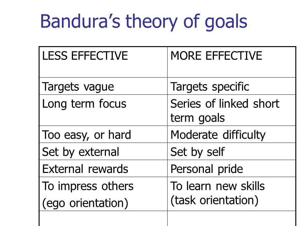 Bandura's theory of goals LESS EFFECTIVEMORE EFFECTIVE Targets vagueTargets specific Long term focusSeries of linked short term goals Too easy, or hardModerate difficulty Set by externalSet by self External rewardsPersonal pride To impress others (ego orientation) To learn new skills (task orientation)