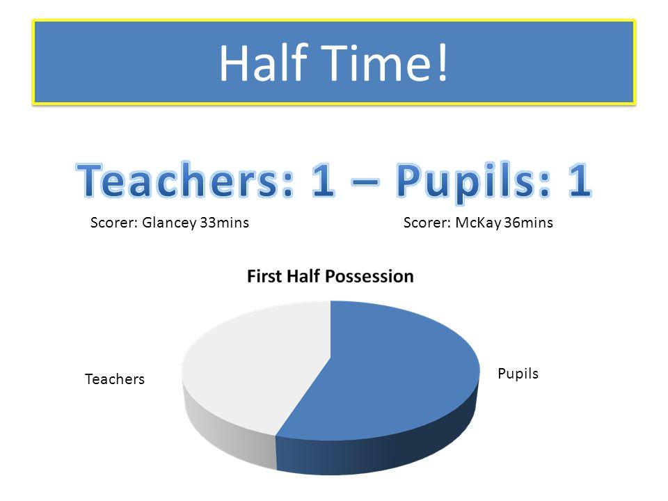 Half Time! Scorer: Glancey 33minsScorer: McKay 36mins Teachers Pupils
