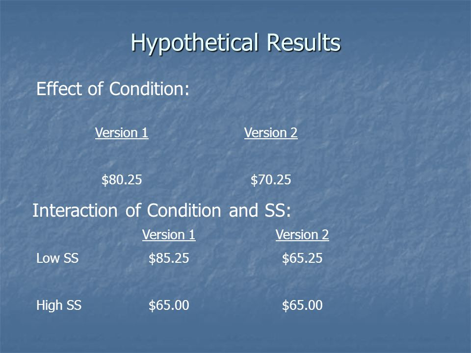 Hypothetical Results Effect of Condition: Version 1 $80.25 Version 2 $65.25 $65.00 Interaction of Condition and SS: Version 1 $85.25 $65.00 Version 2 $70.25 Low SS High SS