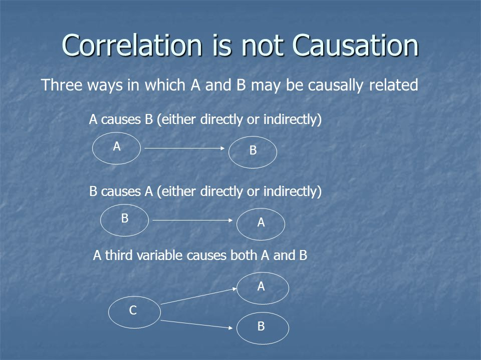 Correlation is not Causation Three ways in which A and B may be causally related A B A causes B (either directly or indirectly) B causes A (either directly or indirectly) B A A third variable causes both A and B C A B
