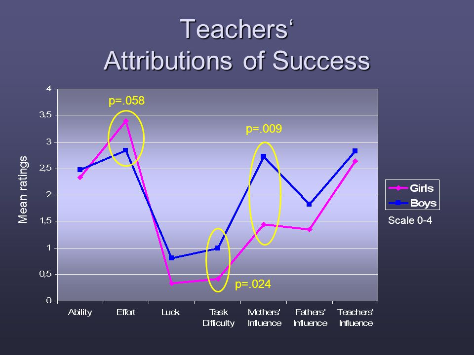 Mean ratings Scale 0-4 Teachers' Attributions of Success p=.058 p=.024 p=.009