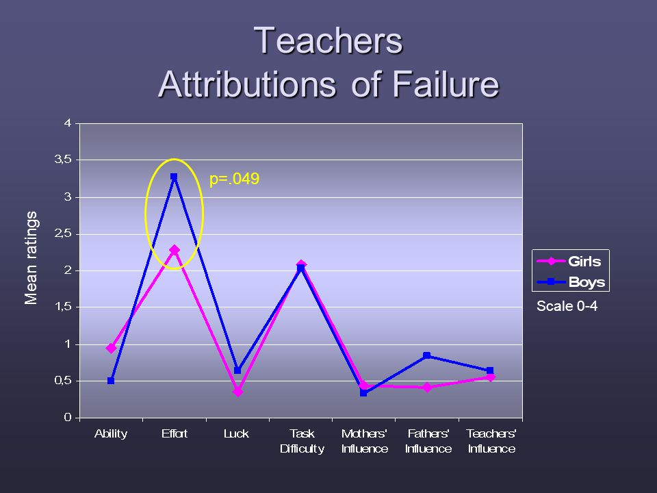 Scale 0-4 Mean ratings Teachers Attributions of Failure p=.049