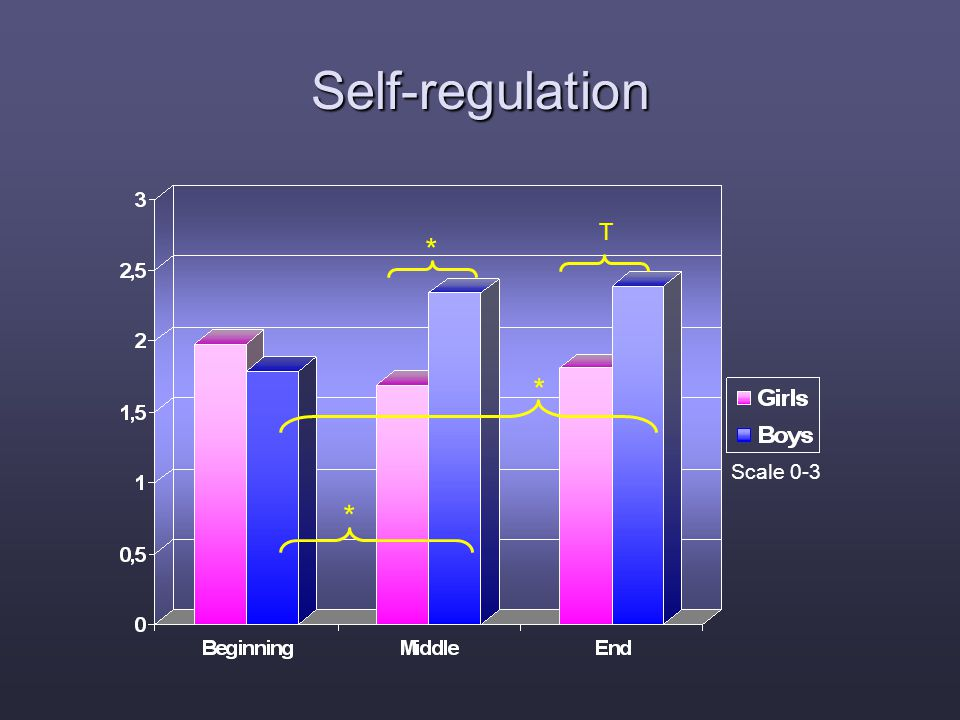 Self-regulation * T * * Scale 0-3