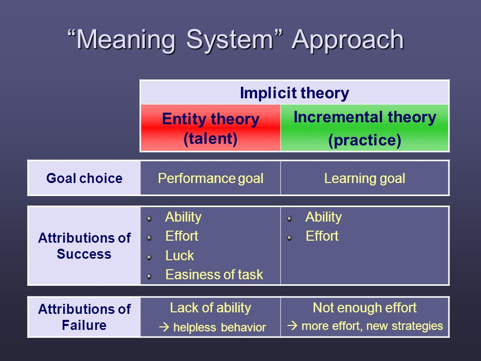 Meaning System Approach Goal choicePerformance goalLearning goal Attributions of Success Ability Effort Luck Easiness of task Ability Effort Attributions of Failure Lack of ability  helpless behavior Not enough effort  more effort, new strategies Implicit theory Entity theory (talent) Incremental theory (practice)