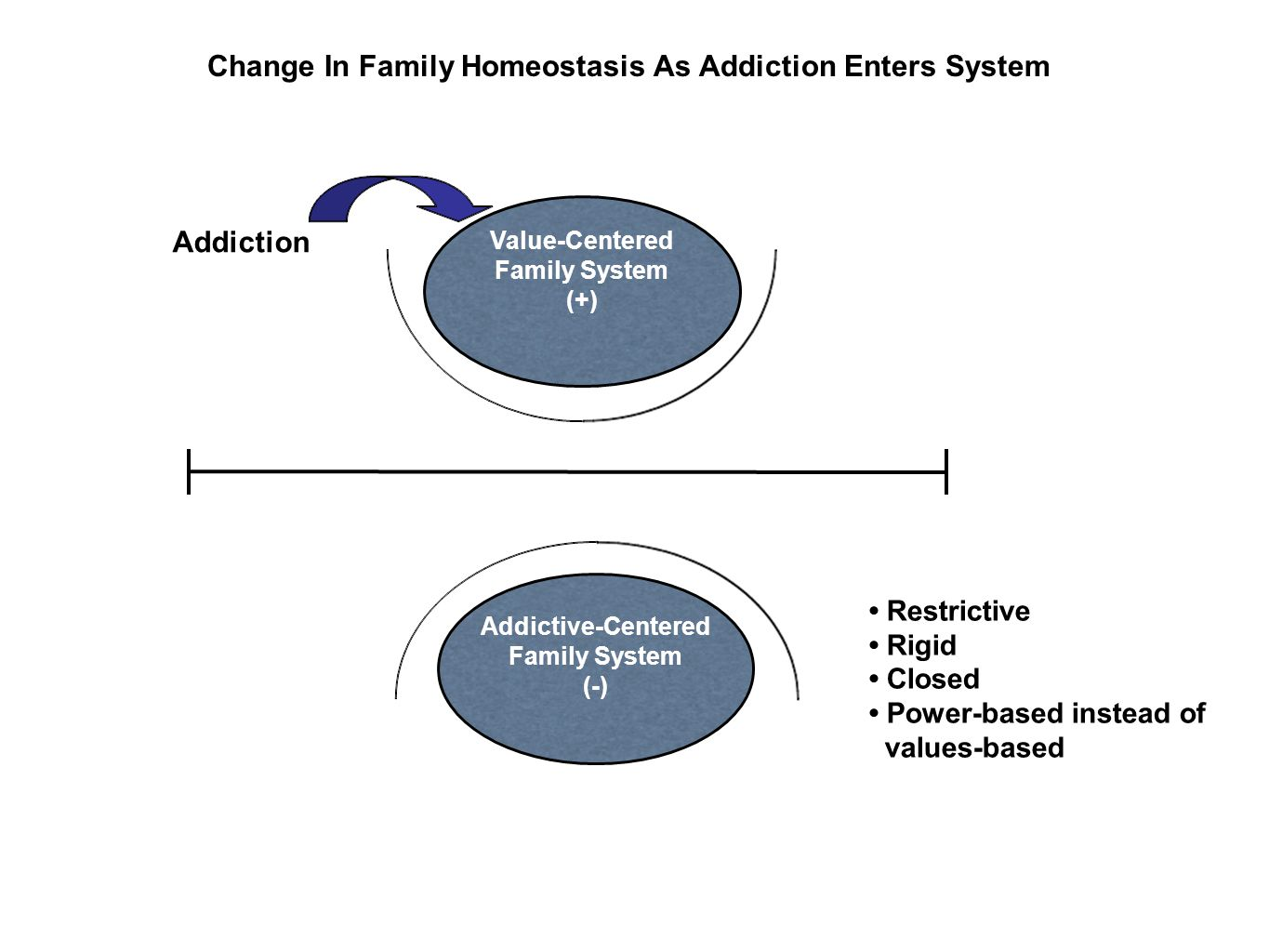 Change In Family Homeostasis As Addiction Enters System Addiction Value-Centered Family System (+) Addictive-Centered Family System (-) Restrictive Rigid Closed Power-based instead of values-based