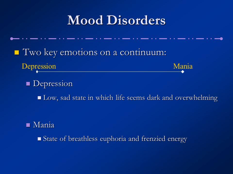 Mania Hypomania Manic Psychosis Exhaltation Euphoria N N.Sad Blues Extreme Dysphoria Major Dep.