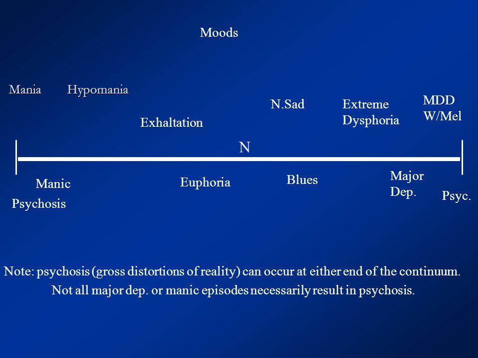 Mania Hypomania Manic Psychosis Exhaltation Euphoria N N.Sad Blues Extreme Dysphoria Major Dep. MDD W/Mel Psyc. Note: psychosis (gross distortions of