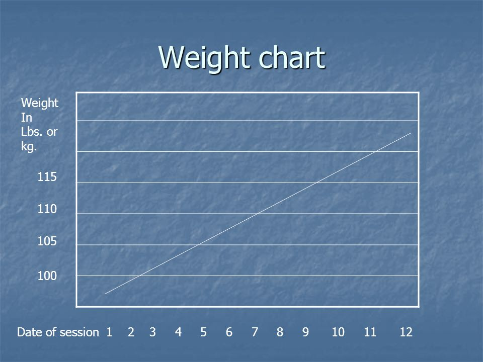 Weight chart Weight In Lbs. or kg. Date of session 1 2 3 4 5 6 7 8 9 10 11 12 100 105 110 115